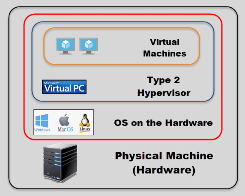 digram of virtual machines, OS, and Hypervisors