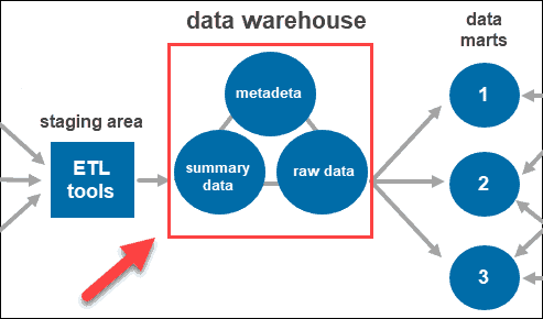 Types of data within the data warehouse.