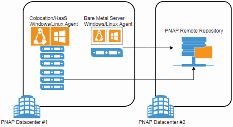 backup to a different PNAP facility use case