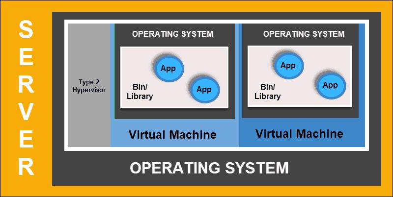 Diagram that displays how deployment works on Virtual Machine.