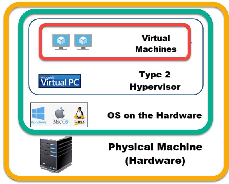 hypervisors on virtual machines