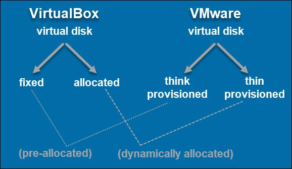 VirtualBox vs. VMware allocation type terms.