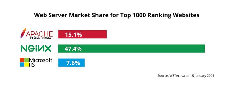 Web Server Market Share for Top 1000 Ranking Websites