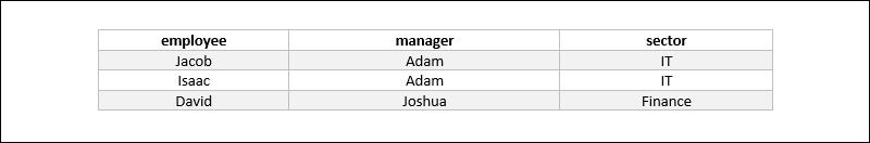 Database anomalies example table