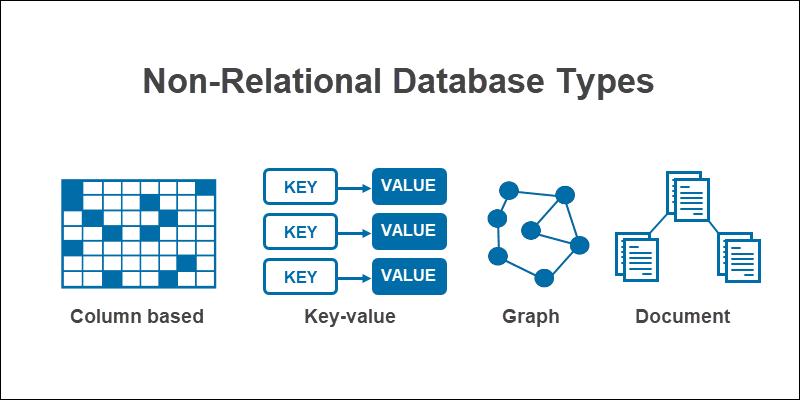 Non-relational Database Types