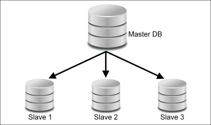 An illustration of the master-slave database model.