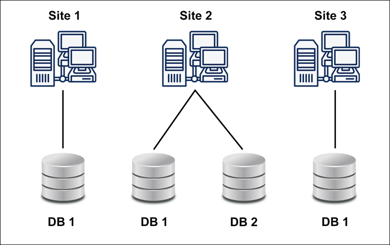 Database replication - replicating data on different sites.