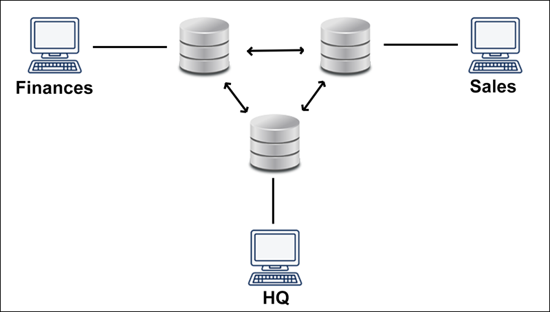 Example of a homogeneous database.