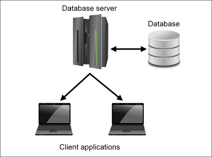 An illustration of how a database server works.
