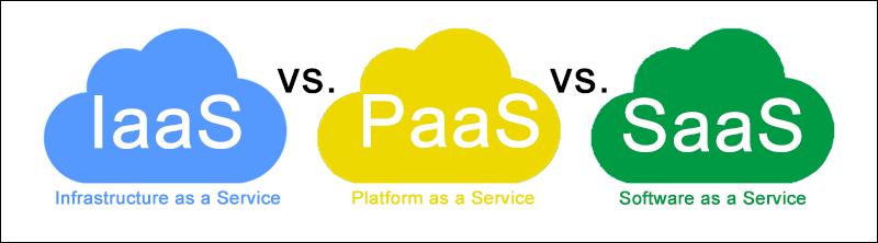 Infastructure as a Service vs Platform as a Service vs Software as a Service.