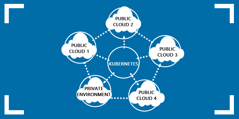 Illustration of Kubernetes in Hybrid and Multi-Cloud environment