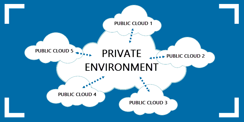 An example of a multi-cloud environment