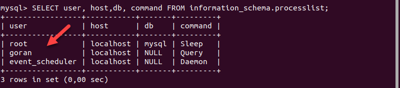 The list of the users currently logged in to the MySQL server.
