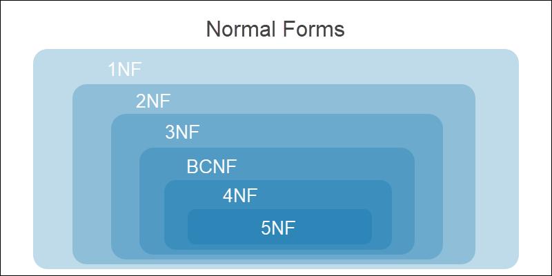 Normal forms diagram