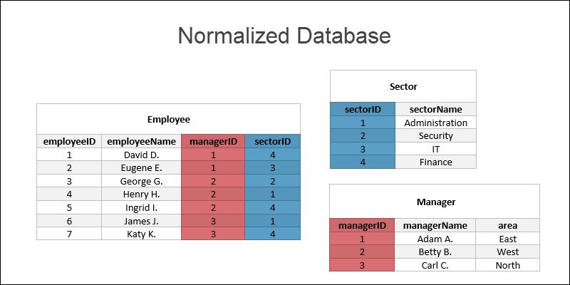 normalized database example