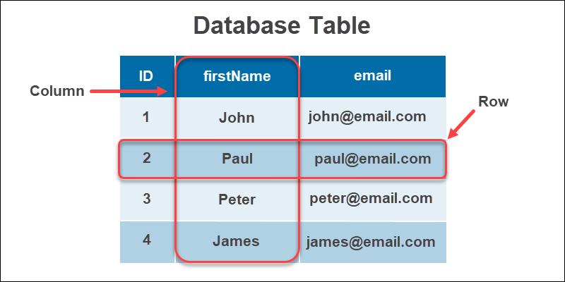 Relational Database Table Elements