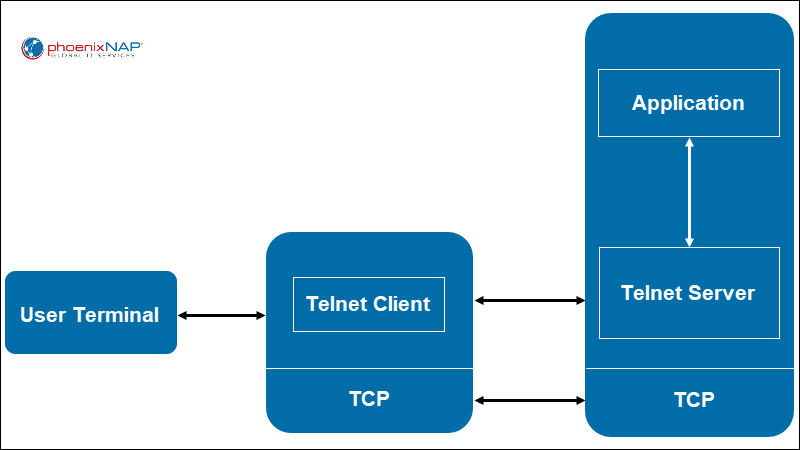Telnet in operation