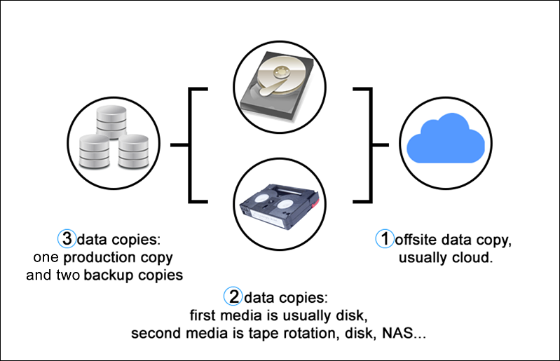 The 3-2-1 backup strategy for protecting data and fighting ransomware threats.