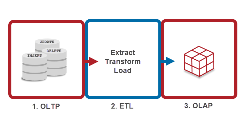 OLTP, ETL and OLAP layers