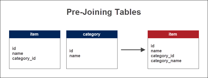 Pre-Joined Tables Example Database Denormalization technique