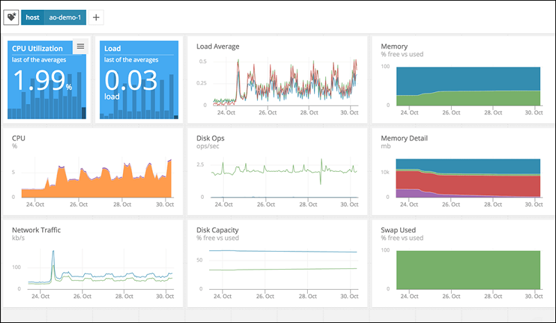 The AppOptics query monitoring dashboard.