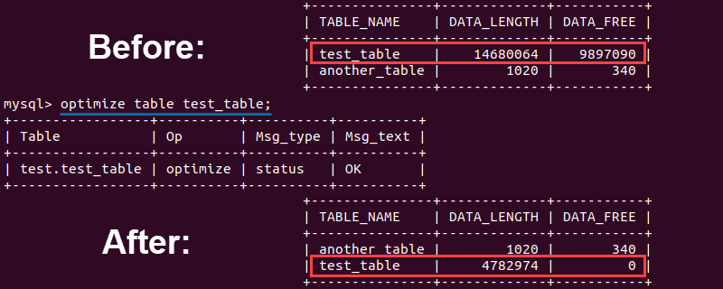 Values before and after optimization of a MySQL table