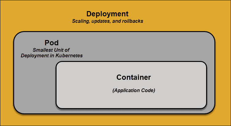 An diagram showing a container inside a pod in Kubernetes