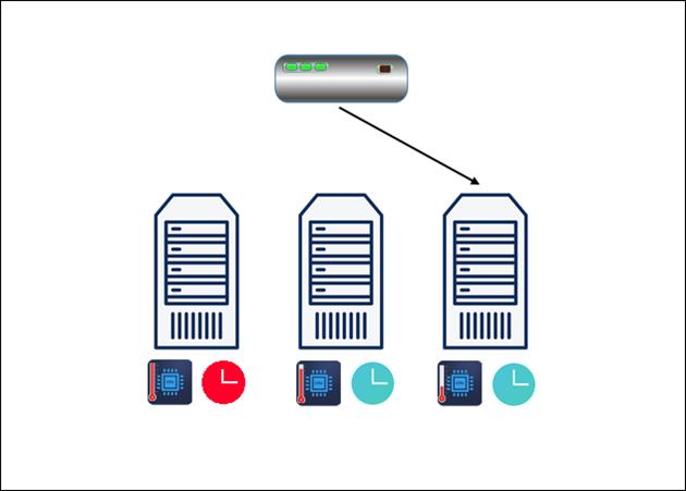 A diagram depicting the custom load algorithm for load balancing.