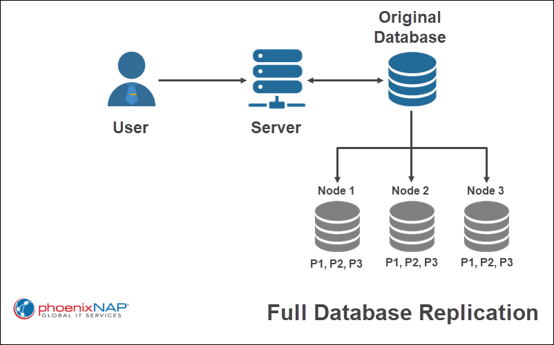 An example diagram of full database replication
