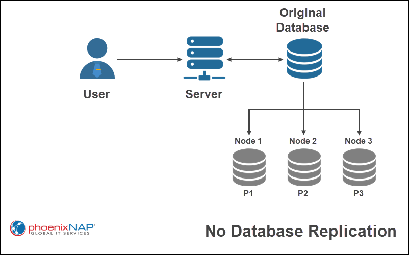 An example diagram of no database replication