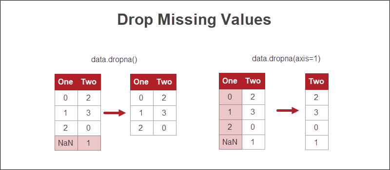 drop missing values visual example