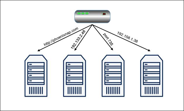 A diagram depicting the Hash load balancing algorithm.