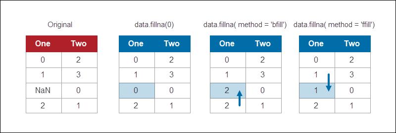 imputing data using the fillna function