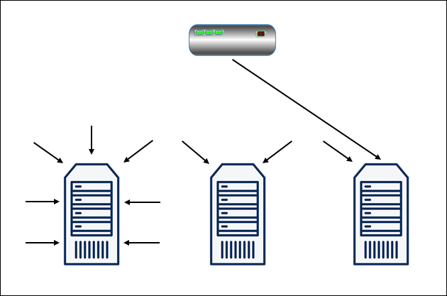 A diagram representing the Least Connections load balancing algorithm.