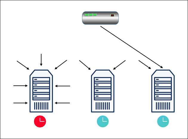 A diagram showing the Least Response Time load balancing algorithm.