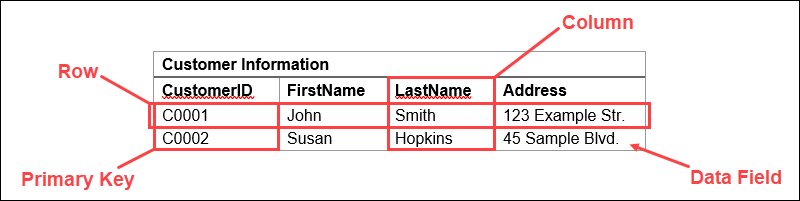 Example of a table in a relational database