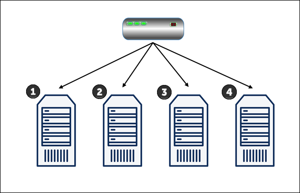 A diagram depicting the Round Robin load balancing algorithm.