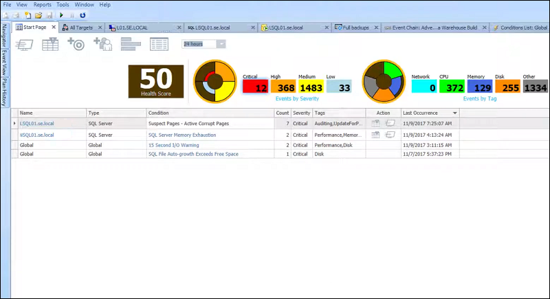 The start page of SentryOne SQL Sentry  showing an overview of query alerts and resource usage.