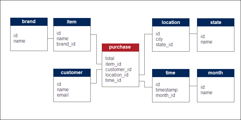 Example of an ecommerce structure using snowflake schema