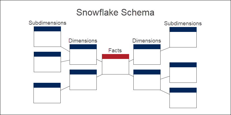 Snowflake schema explained with diagram