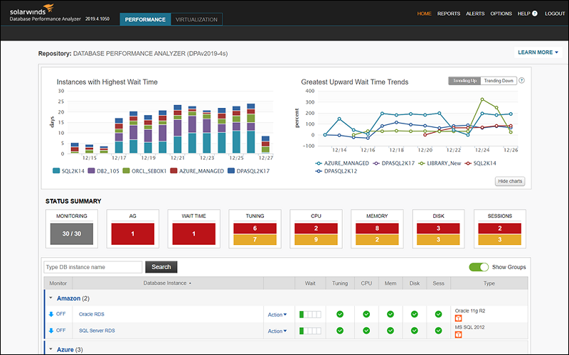 SolarWinds Database Performance Analyzer depicting wait times with color-coded graphs.