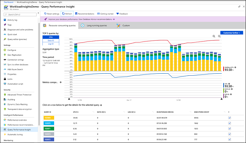 SQL Azure tool displays the top resource consuming queries on the server.
