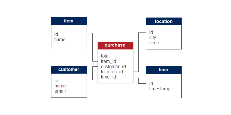Example of an ecommerce structure using star schema