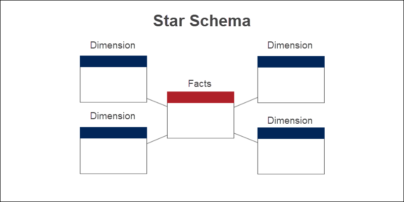 Star Schema explained with diagram