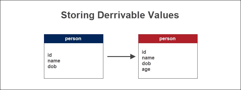 storing derivable values Database Denormalization technique