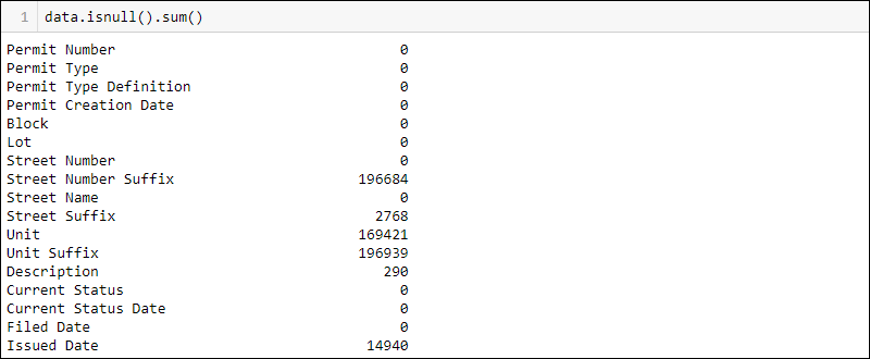 output of the command data.isnull().sum()