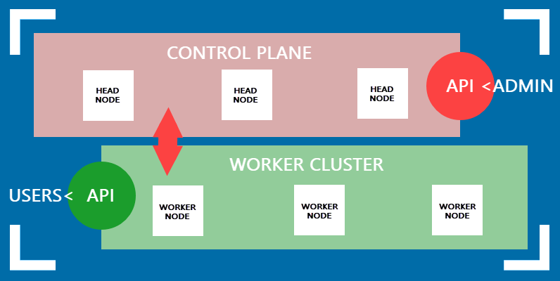 Graphical representation of the Control Plane and Worker Cluster in Kubernetes