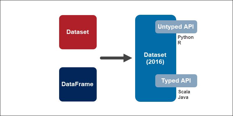 Unification of the DataFrame and Dataset API