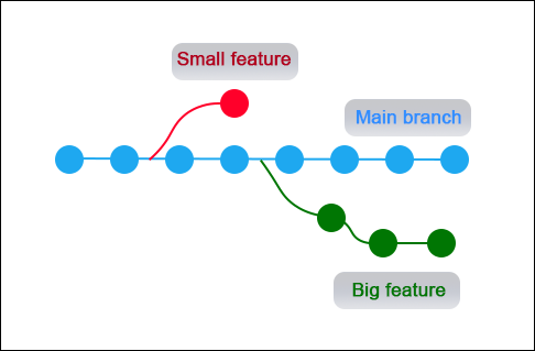 A diagram that shows the branching feature of Git.
