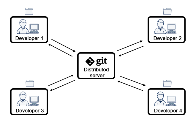 A diagram showing how people can collaborate using Git.